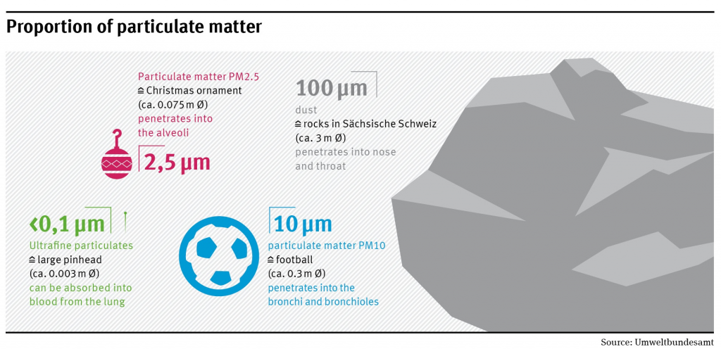 Loại bụi mịn có kích thước PM4.7-PM10