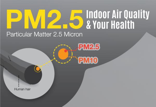 Bụi siêu mịn PM0.1, PM0.5, PM1, PM2.5