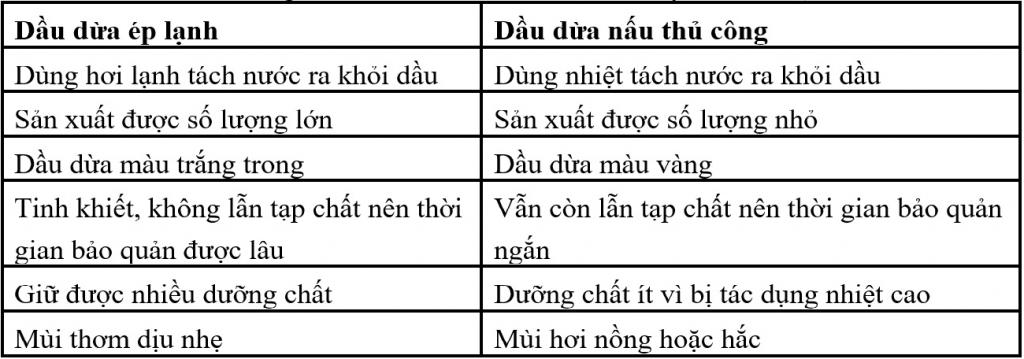 Bảng so sánh 2 phương pháp điều chế dầu dừa