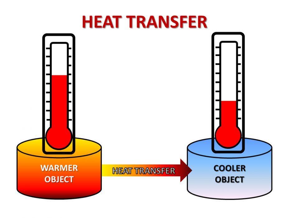 Cơ chế trao đổi nhiệt xảy ra liên tục