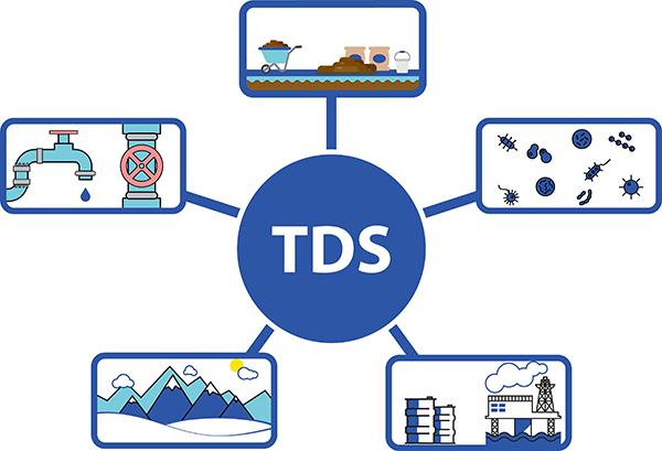 TDS là viết tắt của Total Dissolved Solids - nghĩa là Tổng lượng chất rắn hòa tan