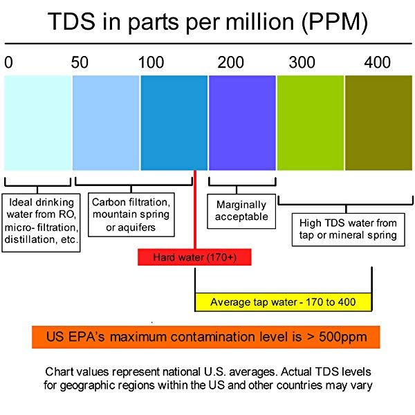 Mức chấp nhận được của nồng độ Tổng chất rắn hòa tan (TDS) trong nước uống được, theo quy định của Cơ quan bảo vệ môi trường (EPA) là 500 ppm