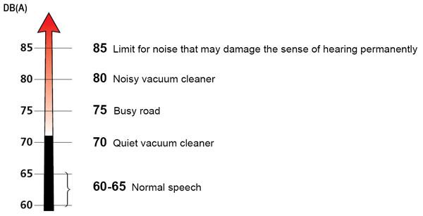 độ ồn của máy hút bụi